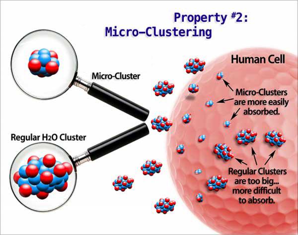 Nước Ion kiềm có phân tử nước siêu nhỏ