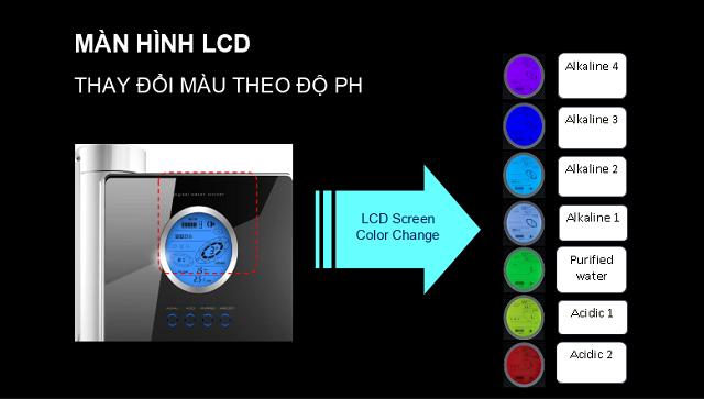 Màn hình LCD có thể thay đổi màu theo độ pH – mang đến trải nghiệm thú vị và hữu ích cho người dùng