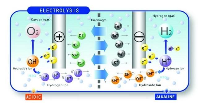 Quá trình điện phân của nước ion kiềm