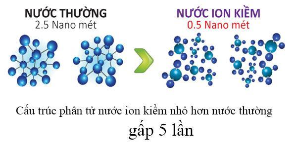 So sánh kích thước cấu trúc phân tử nước ion kiềm và nước thường