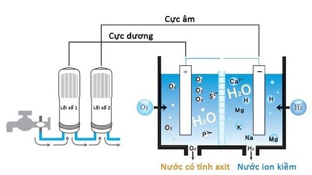 Phương pháp điện phân nước tạo nước điện giải