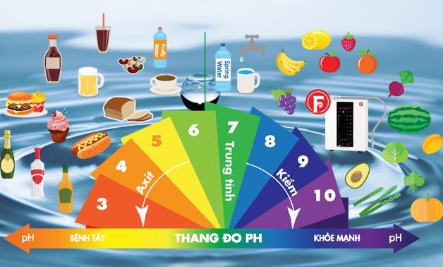 Thang đo pH
