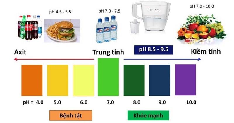 Các loại nước pH