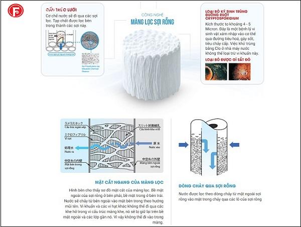 màng lọc sợi rỗng của Fuji Smart K8 SLim