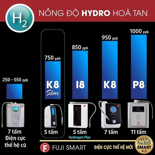 nồng độ hydro hòa tan tạo ra bởi điện cực của Fuji Smart K8 Slim