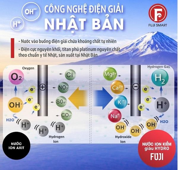 Sự điện phân nước trong máy ion kiềm