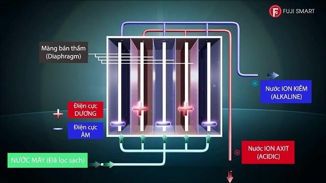 Quy trình điện phân nước ion kiềm trong máy lọc nước ion kiềm