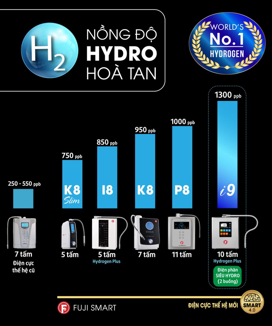 máy lọc nước điện giải ion kiềm fuji smart i9 dẫn đầu nồng độ hydro